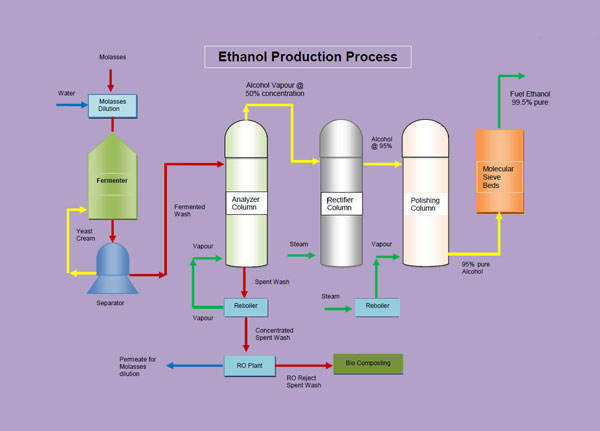 the use of bha bht and ethanol Ethanol used in food industry as a preserver, as well as an essential ingredient for some food products 976 was the first use of ethanol in the food industry, and that was in united state, for bakery products to improve the taste and the shelf life by adding ethanol before packing.