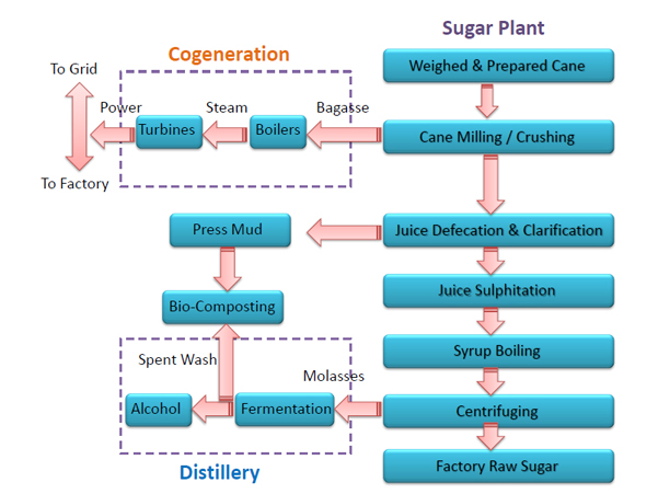 indian sugar mill association rh indiansugar com process flow chart of sugar industry Manufacturing Process Flow Diagram