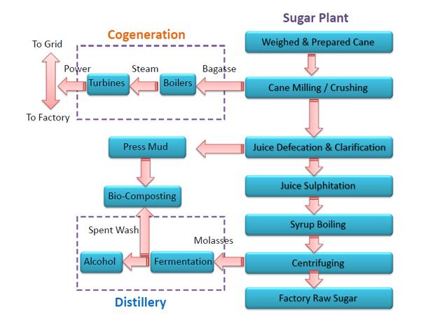 Indian Sugar Mill Association