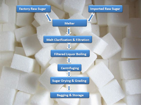 thesis on sugar industry Chapter iii labour welfare measures of the sugar mills  sugar industry is the second major industry that  unpublished phd thesis submitted to mahatma.